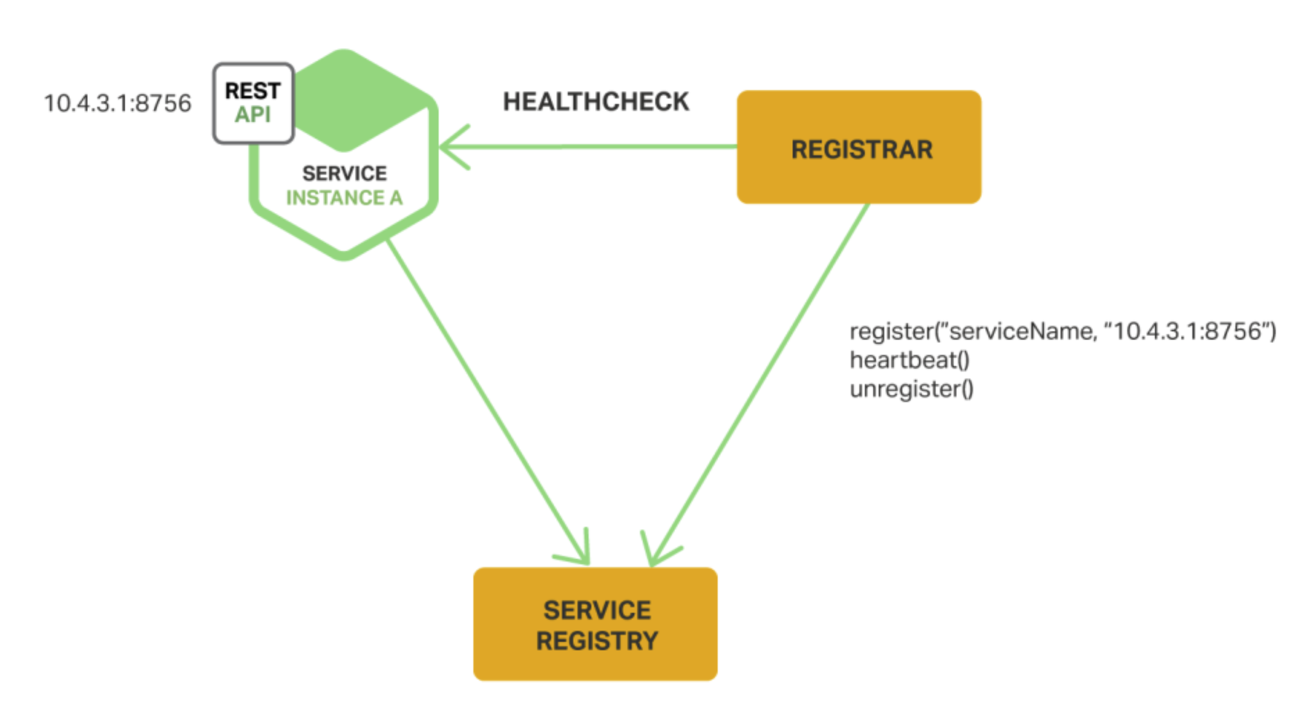 third-party registration
